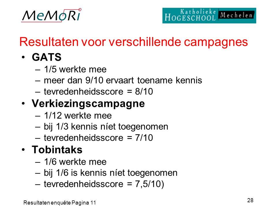 Resultaten enquête Pagina 11 28 Resultaten voor verschillende campagnes GATS –1/5 werkte mee –meer dan 9/10 ervaart toename kennis –tevredenheidsscore