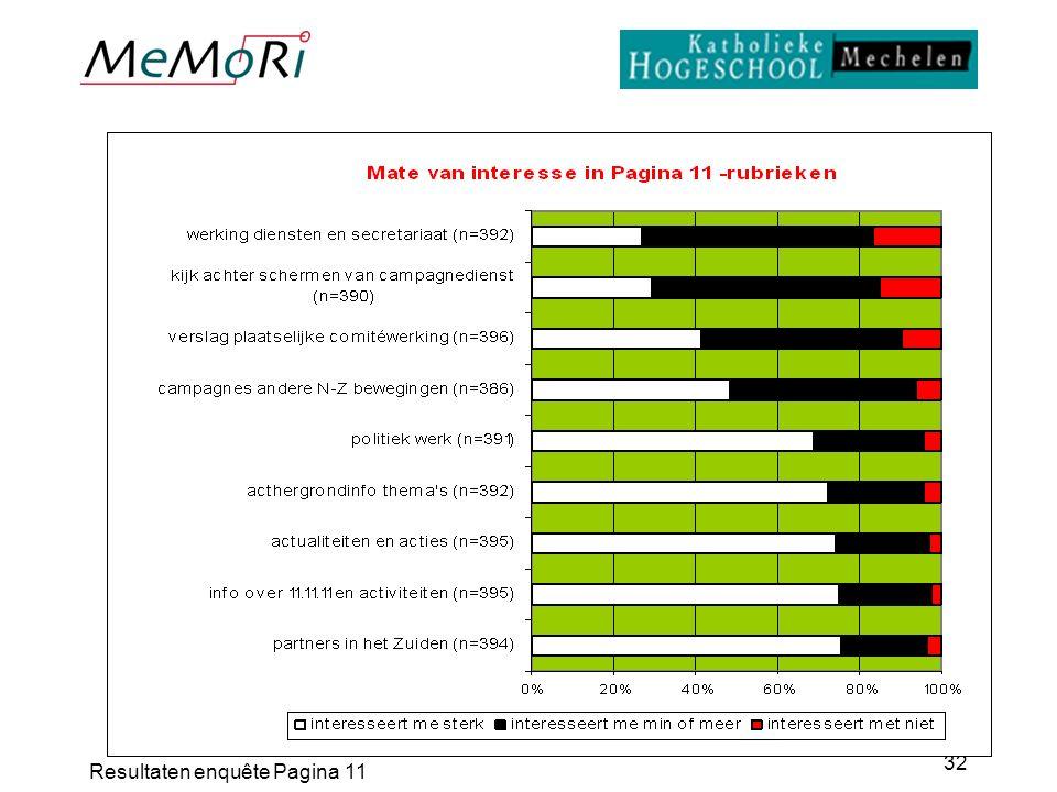 Resultaten enquête Pagina 11 32