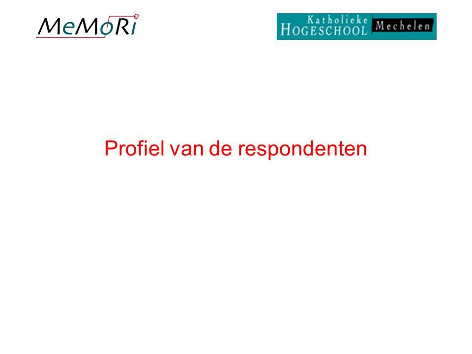 Profiel van de respondenten