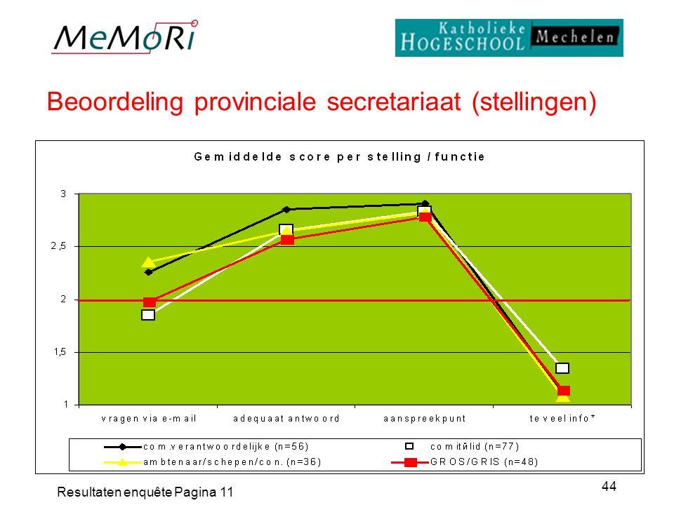 Resultaten enquête Pagina 11 44 Beoordeling provinciale secretariaat (stellingen)