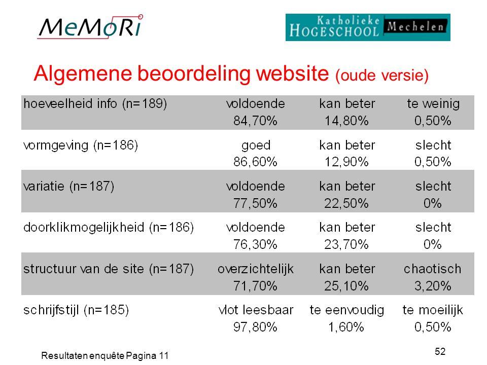 Resultaten enquête Pagina 11 52 Algemene beoordeling website (oude versie)