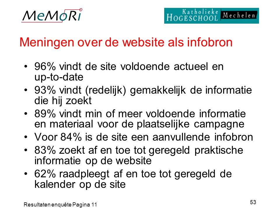 Resultaten enquête Pagina 11 53 Meningen over de website als infobron 96% vindt de site voldoende actueel en up-to-date 93% vindt (redelijk) gemakkeli
