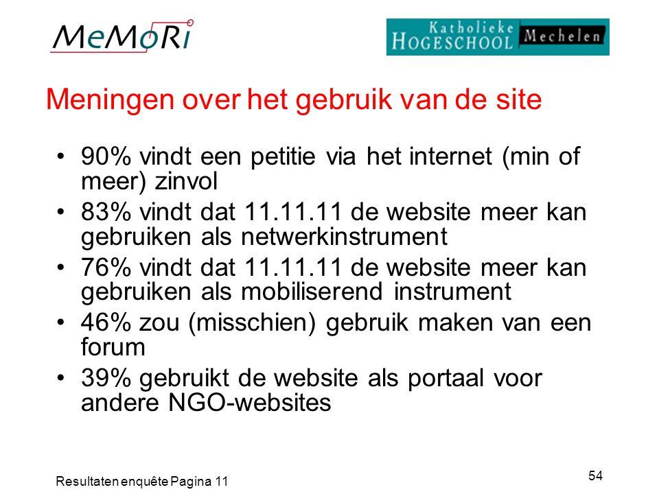 Resultaten enquête Pagina 11 54 Meningen over het gebruik van de site 90% vindt een petitie via het internet (min of meer) zinvol 83% vindt dat 11.11.