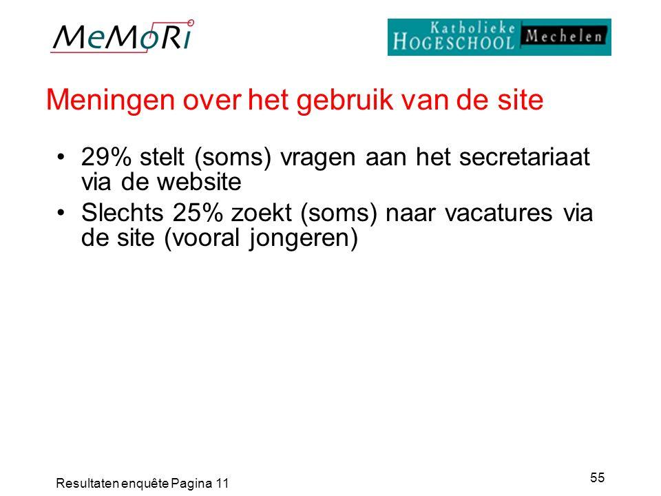 Resultaten enquête Pagina 11 55 Meningen over het gebruik van de site 29% stelt (soms) vragen aan het secretariaat via de website Slechts 25% zoekt (soms) naar vacatures via de site (vooral jongeren)