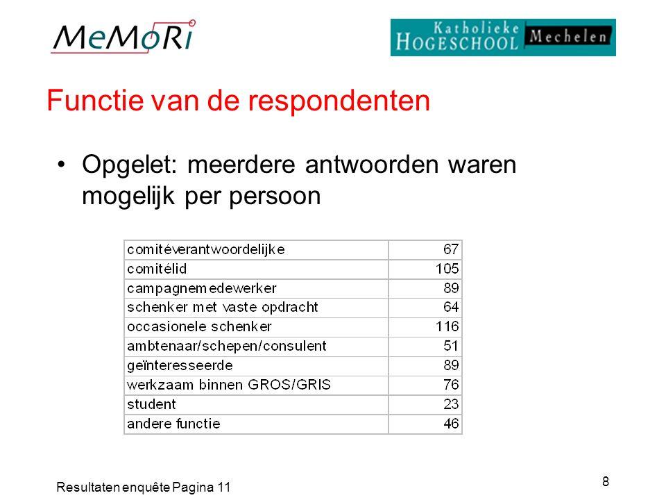 Resultaten enquête Pagina 11 8 Functie van de respondenten Opgelet: meerdere antwoorden waren mogelijk per persoon
