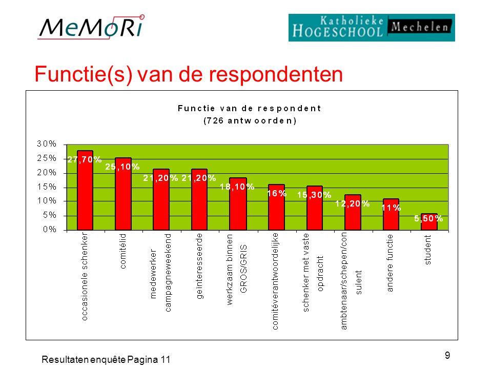 Resultaten enquête Pagina 11 9 Functie(s) van de respondenten