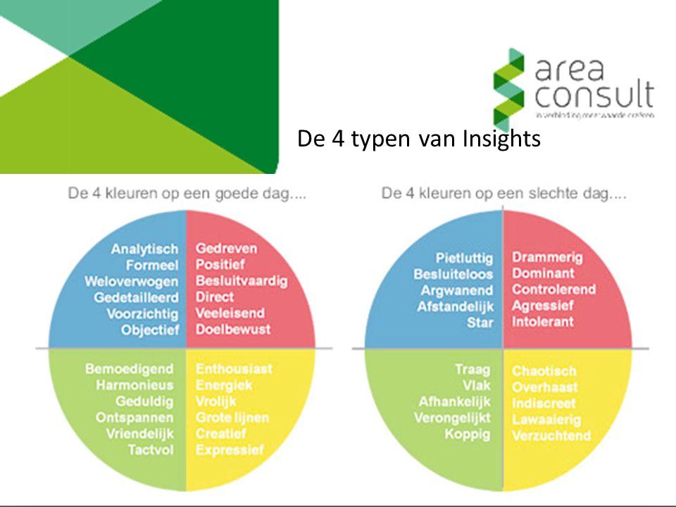 De 4 typen van Insights Robuuste dialoog Resultaat Commitment verantwoordelijkheid