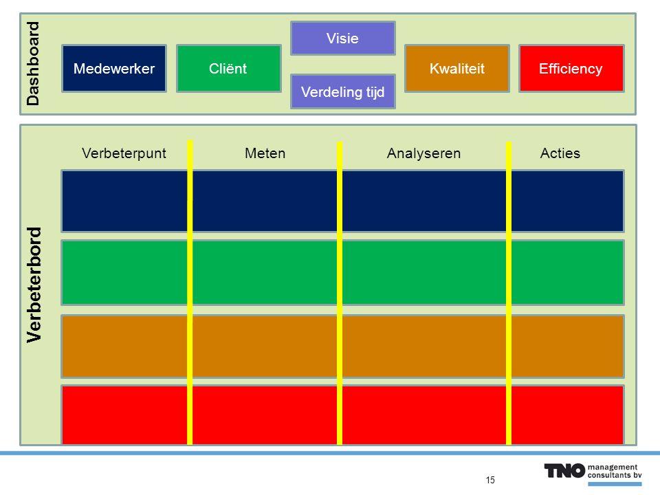 Verbeterbord Dashboard MedewerkerCliënt Visie KwaliteitEfficiency Verbeterpunt Meten Analyseren Acties Verdeling tijd 15