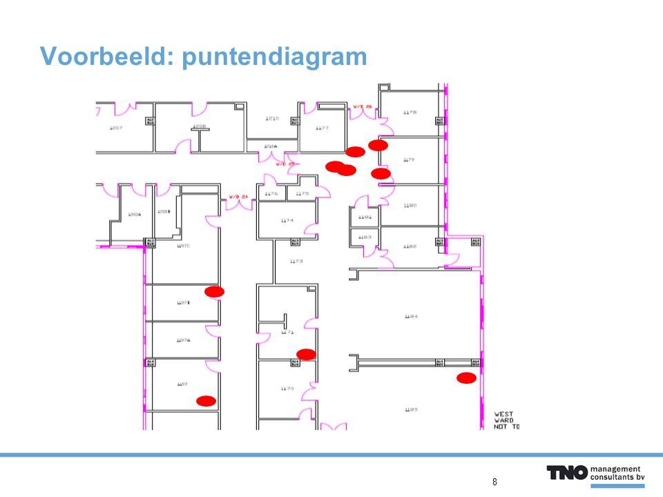 Voorbeeld: puntendiagram 8