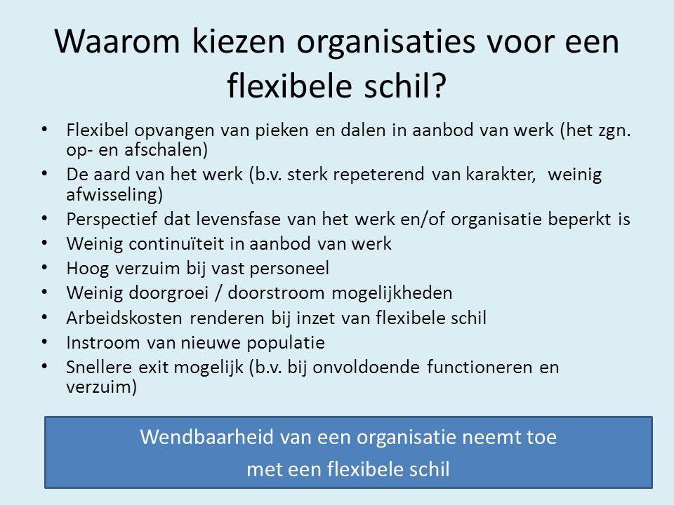 Waarom kiezen organisaties voor een flexibele schil.