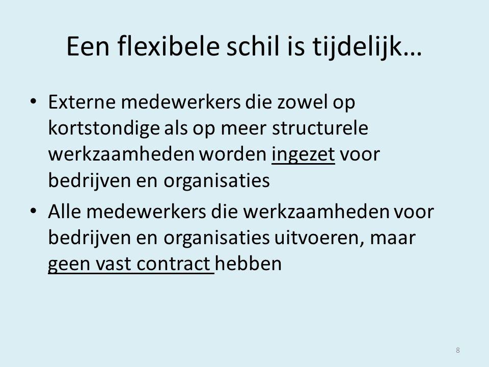 Een flexibele schil is tijdelijk… Externe medewerkers die zowel op kortstondige als op meer structurele werkzaamheden worden ingezet voor bedrijven en organisaties Alle medewerkers die werkzaamheden voor bedrijven en organisaties uitvoeren, maar geen vast contract hebben 8