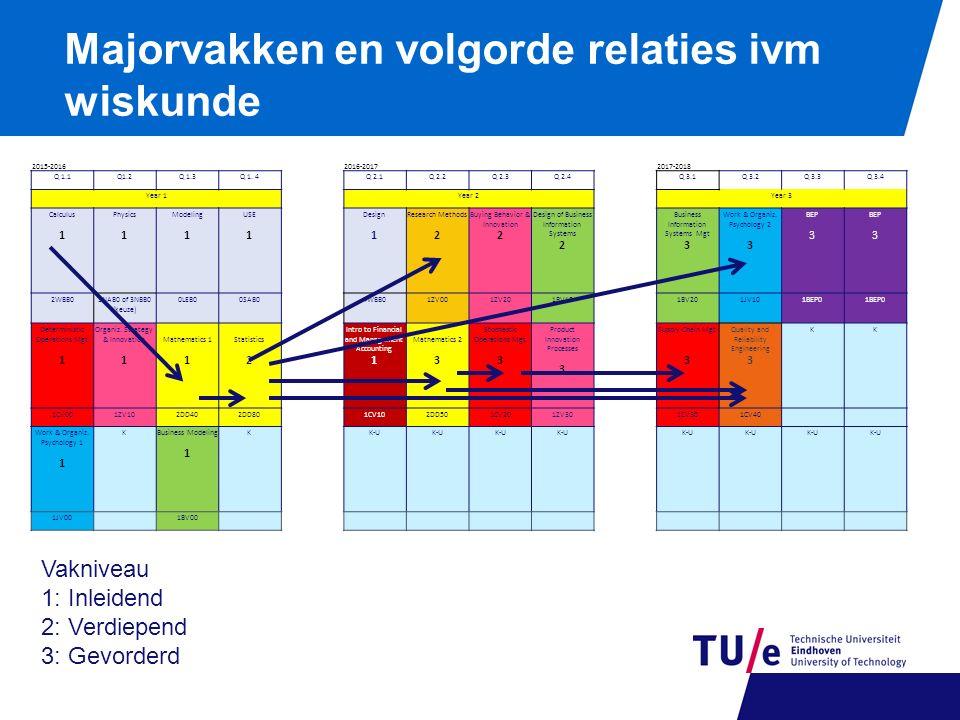 Majorvakken en volgorde relaties ivm wiskunde 2015-20162016-20172017-2018 Q 1.1Q1.2Q 1.3Q 1. 4 Q 2.1Q 2.2Q 2.3Q 2.4 Q 3.1Q 3.2Q 3.3Q 3.4 Year 1Year 2Y