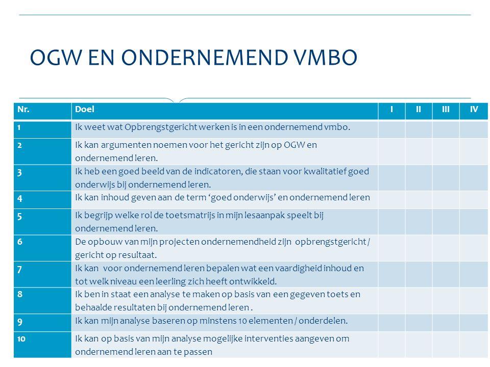 OGW EN ONDERNEMEND VMBO Nr.DoelIIIIIIIV 1Ik weet wat Opbrengstgericht werken is in een ondernemend vmbo.