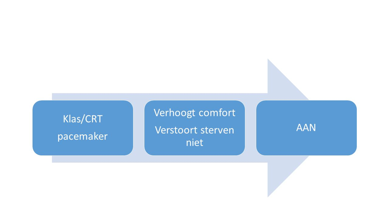 Klas/CRT pacemaker Verhoogt comfort Verstoort sterven niet AAN