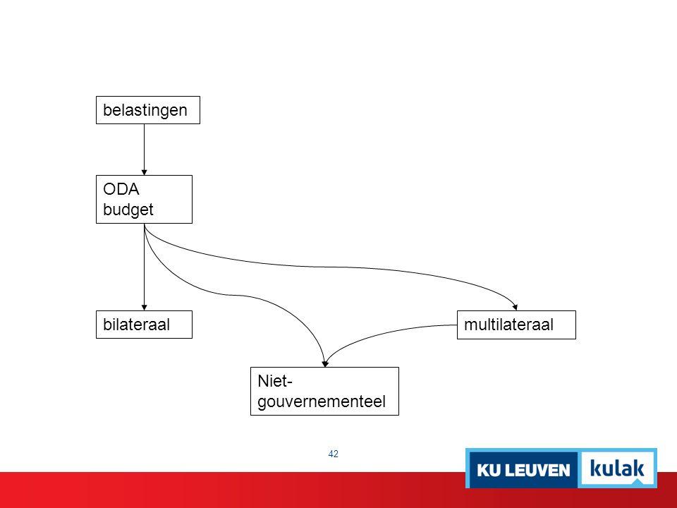 belastingen ODA budget bilateraal Niet- gouvernementeel multilateraal 42