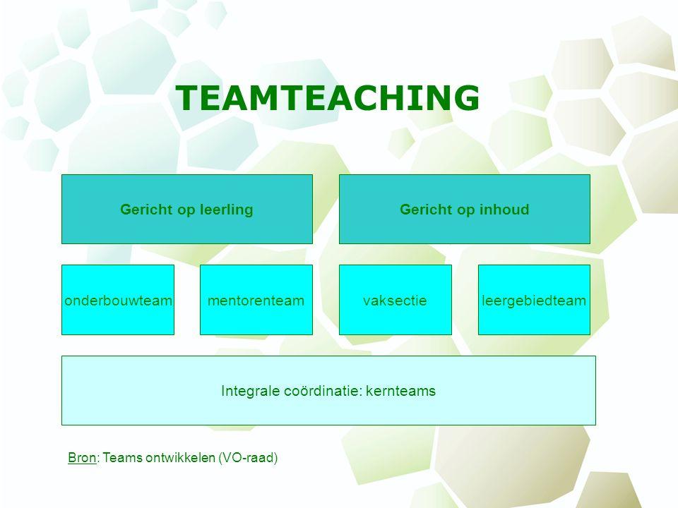 Integrale coördinatie: kernteams onderbouwteam Gericht op leerlingGericht op inhoud Bron: Teams ontwikkelen (VO-raad) TEAMTEACHING mentorenteamvaksect
