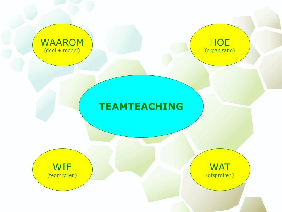 TEAMTEACHING WAAROM (doel + model) HOE (organisatie) WIE (teamrollen) WAT (afspraken)