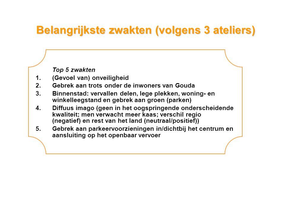 Belangrijkste zwakten (volgens 3 ateliers) Top 5 zwakten 1.(Gevoel van) onveiligheid 2.Gebrek aan trots onder de inwoners van Gouda 3.Binnenstad: vervallen delen, lege plekken, woning- en winkelleegstand en gebrek aan groen (parken) 4.Diffuus imago (geen in het oogspringende onderscheidende kwaliteit; men verwacht meer kaas; verschil regio (negatief) en rest van het land (neutraal/positief)) 5.Gebrek aan parkeervoorzieningen in/dichtbij het centrum en aansluiting op het openbaar vervoer