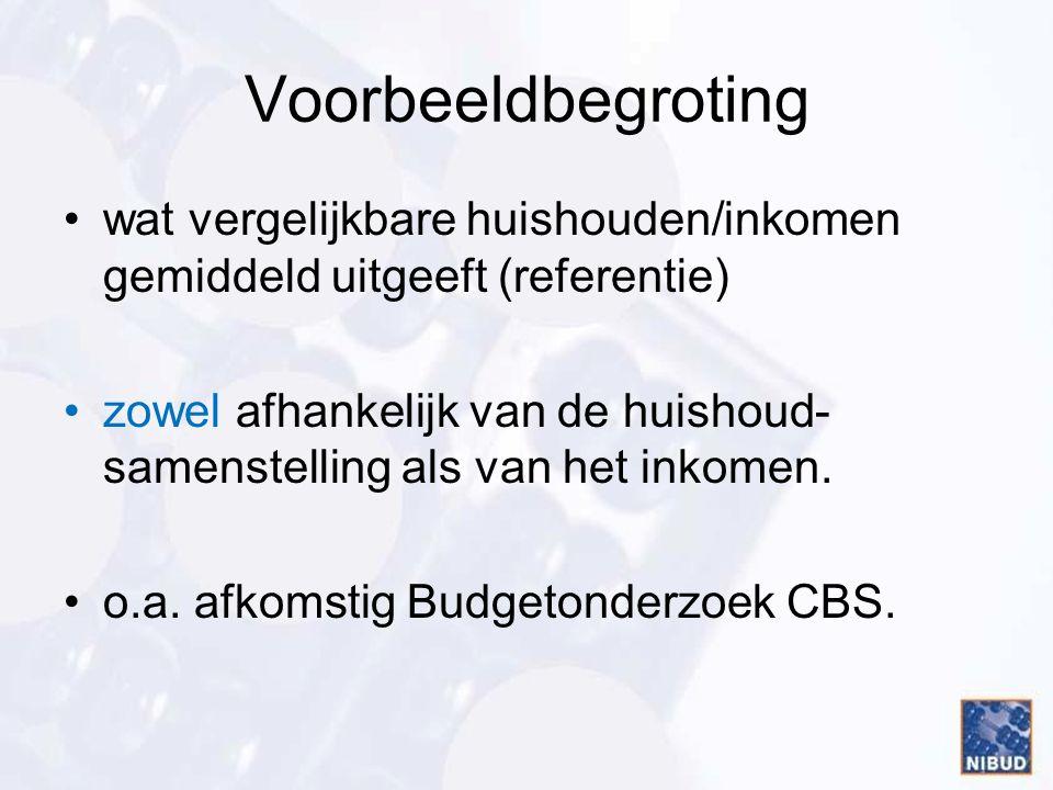 Voorbeeldbegroting wat vergelijkbare huishouden/inkomen gemiddeld uitgeeft (referentie) zowel afhankelijk van de huishoud- samenstelling als van het inkomen.