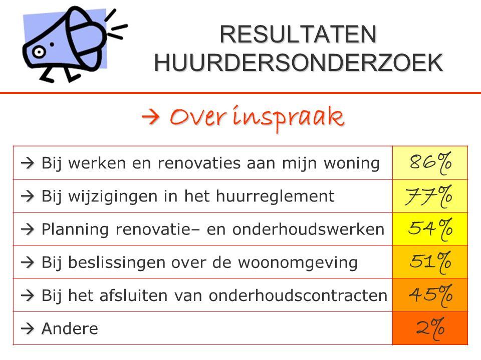RESULTATEN HUURDERSONDERZOEK  Over inspraak   Bij werken en renovaties aan mijn woning 86%   Bij wijzigingen in het huurreglement 77%   Plannin