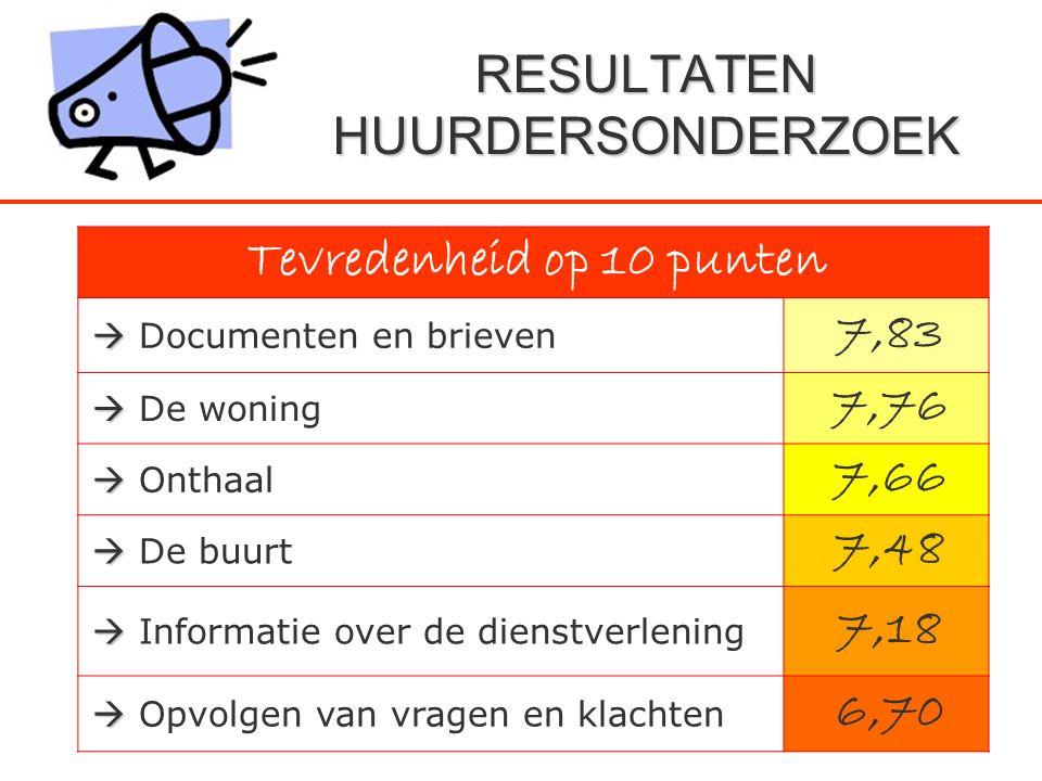 Tevredenheid op 10 punten   Documenten en brieven 7,83   De woning 7,76   Onthaal 7,66   De buurt 7,48   Informatie over de dienstverlening