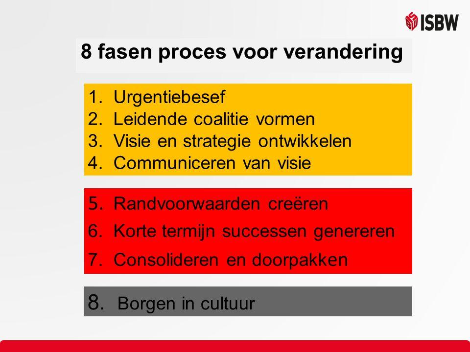 1. Urgentiebesef 2. Leidende coalitie vormen 3. Visie en strategie ontwikkelen 4.