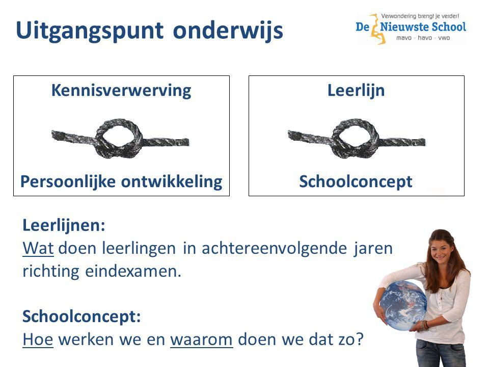Kennisverwerving Persoonlijke ontwikkeling Leerlijn Schoolconcept Uitgangspunt onderwijs Leerlijnen: Wat doen leerlingen in achtereenvolgende jaren richting eindexamen.