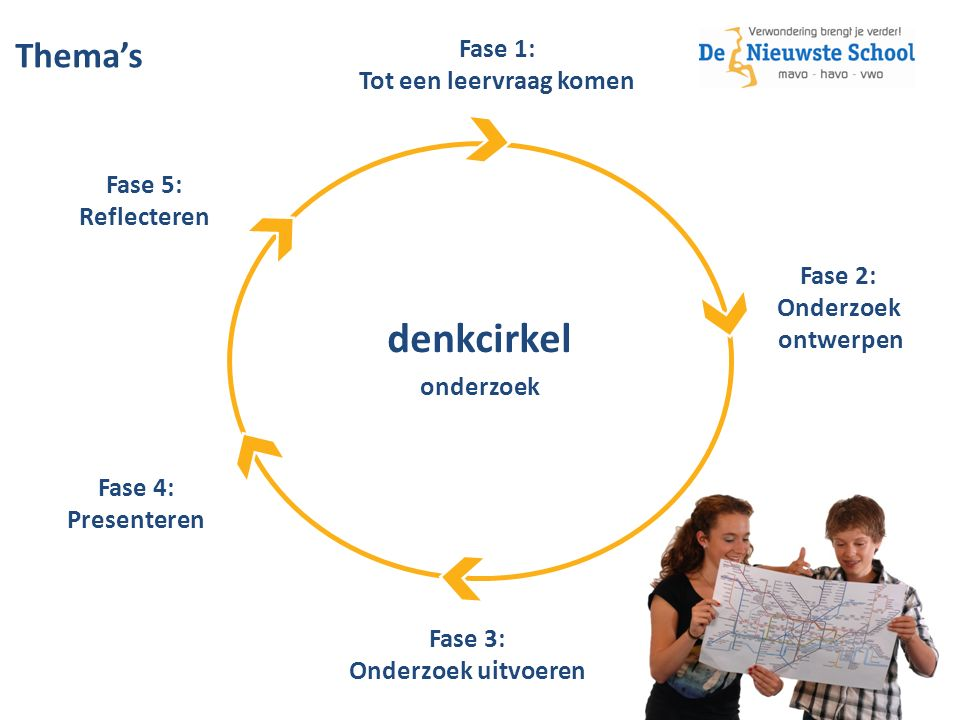 denkcirkel onderzoek Fase 1: Tot een leervraag komen Fase 2: Onderzoek ontwerpen Fase 3: Onderzoek uitvoeren Fase 4: Presenteren Fase 5: Reflecteren Thema's –
