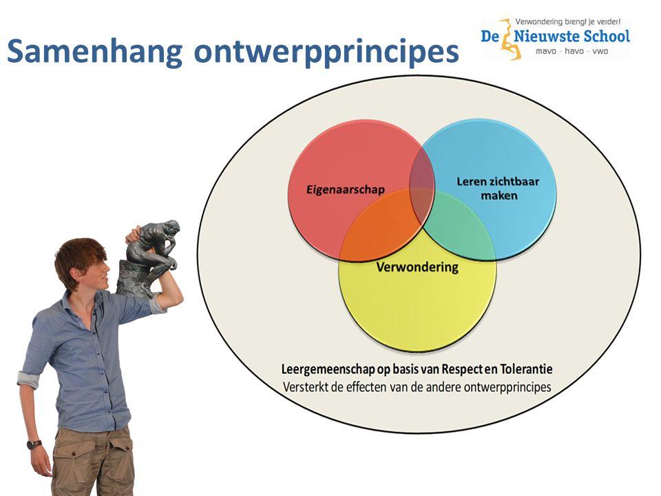 Samenhang ontwerpprincipes