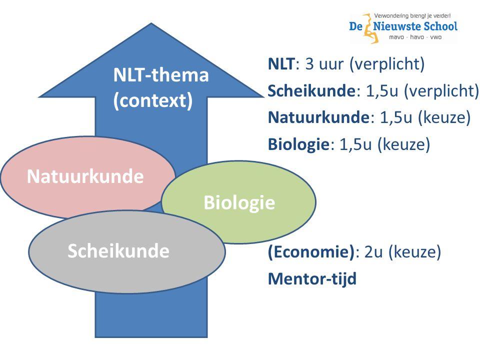 NLT-thema (context) Natuurkunde Scheikunde Biologie NLT: 3 uur (verplicht) Scheikunde: 1,5u (verplicht) Natuurkunde: 1,5u (keuze) Biologie: 1,5u (keuze) (Economie): 2u (keuze) Mentor-tijd