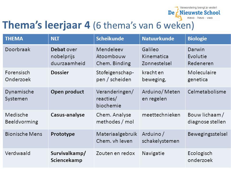 Thema's leerjaar 4 (6 thema's van 6 weken) THEMANLTScheikundeNatuurkundeBiologie DoorbraakDebat over nobelprijs duurzaamheid Mendeleev Atoombouw Chem.