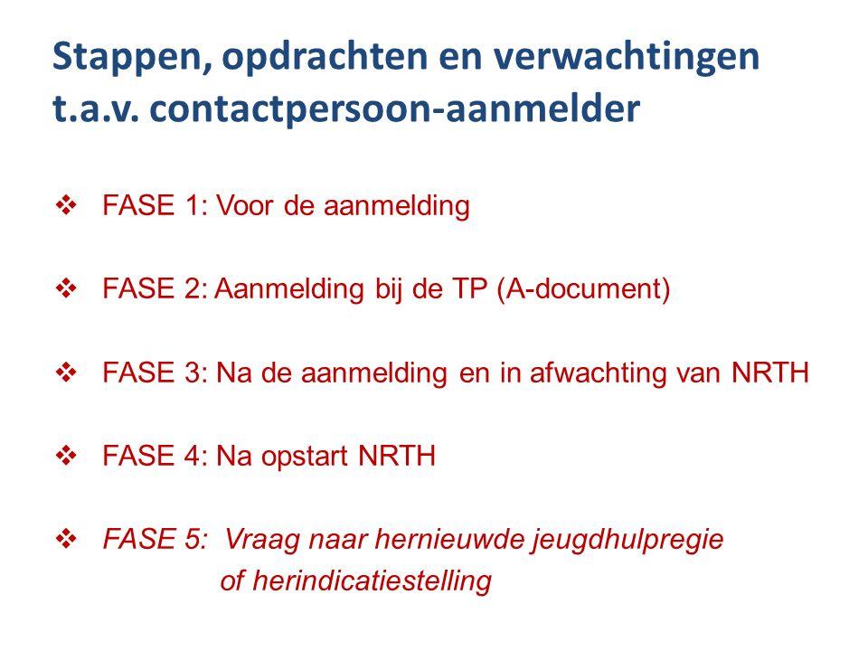 Stappen, opdrachten en verwachtingen t.a.v. contactpersoon-aanmelder  FASE 1: Voor de aanmelding  FASE 2: Aanmelding bij de TP (A-document)  FASE 3