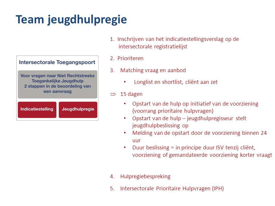 1. Inschrijven van het indicatiestellingsverslag op de intersectorale registratielijst 2. Prioriteren 3.Matching vraag en aanbod Longlist en shortlist