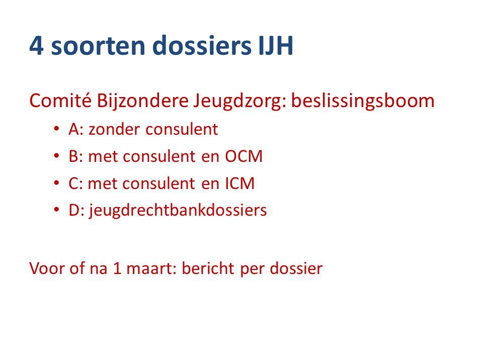 4 soorten dossiers IJH Comité Bijzondere Jeugdzorg: beslissingsboom A: zonder consulent B: met consulent en OCM C: met consulent en ICM D: jeugdrechtb