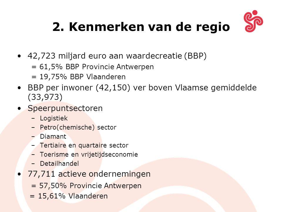 2. Kenmerken van de regio 42,723 miljard euro aan waardecreatie (BBP) = 61,5% BBP Provincie Antwerpen = 19,75% BBP Vlaanderen BBP per inwoner (42,150)
