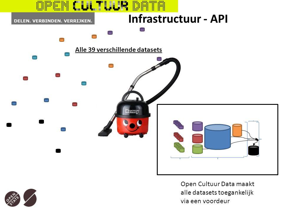 Open Cultuur Data maakt alle datasets toegankelijk via een voordeur Alle 39 verschillende datasets Infrastructuur - API