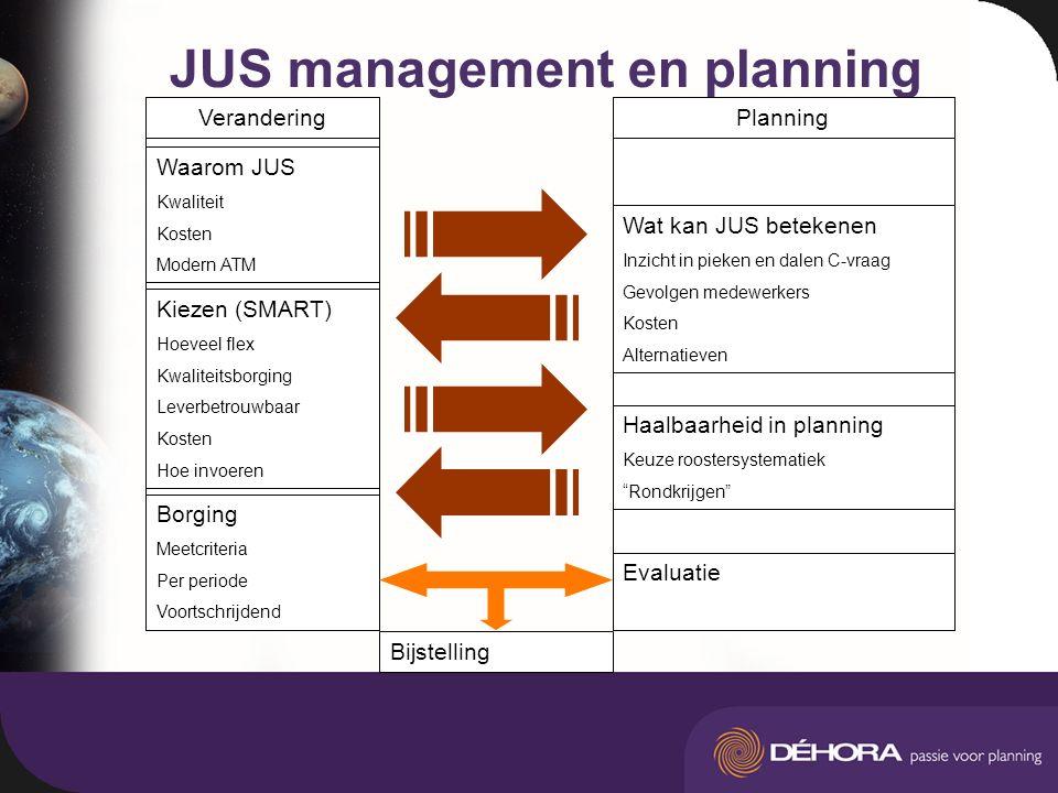 JUS management en planning Wat kan JUS betekenen Inzicht in pieken en dalen C-vraag Gevolgen medewerkers Kosten Alternatieven Haalbaarheid in planning