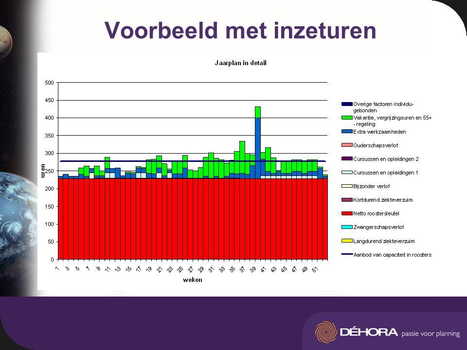 Voorbeeld met inzeturen Gemiddelde inzetbaarheid per week –Aantal FTE –Uren per week