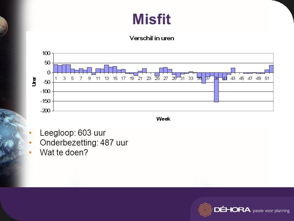 Misfit Leegloop: 603 uur Onderbezetting: 487 uur Wat te doen