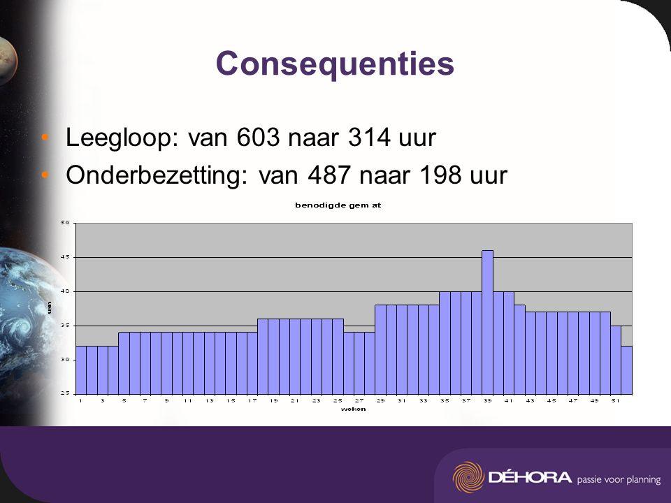 Consequenties Leegloop: van 603 naar 314 uur Onderbezetting: van 487 naar 198 uur