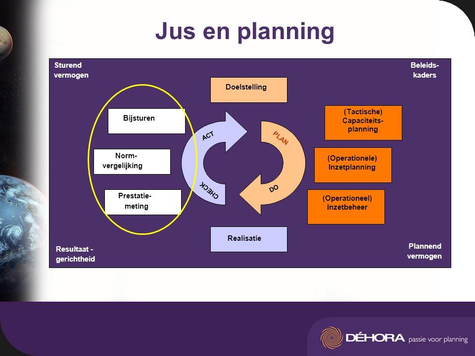 Jus en planning Resultaat gerichtheid Sturend vermogen Realisatie Norm- vergelijking Bijsturen PLAN ACT DO CHECK Doelstelling Plannend vermogen Result