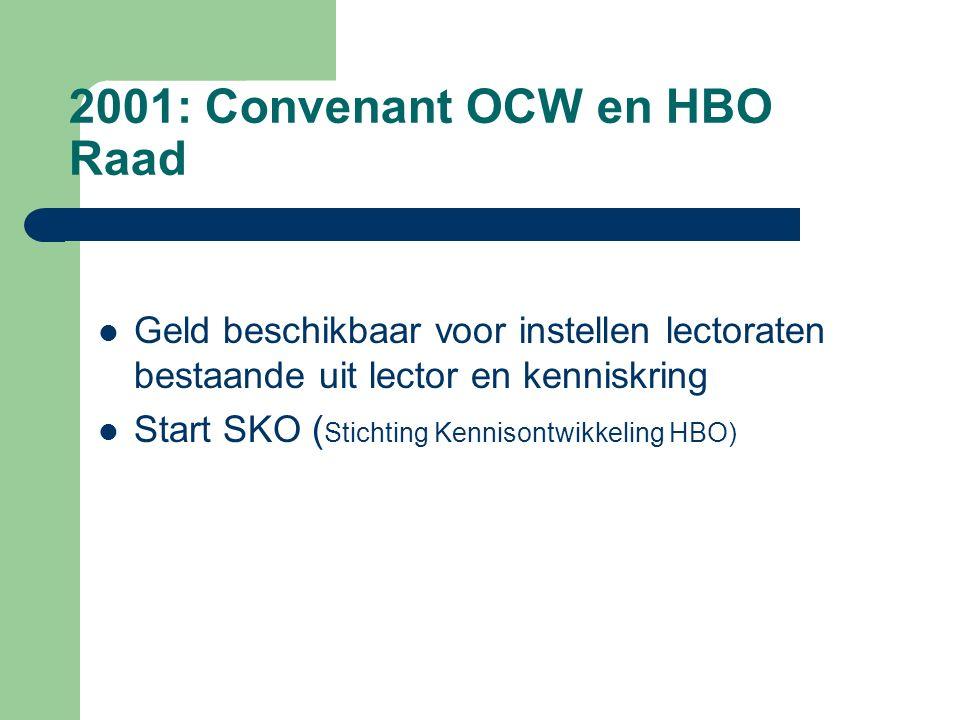 2001: Convenant OCW en HBO Raad Geld beschikbaar voor instellen lectoraten bestaande uit lector en kenniskring Start SKO ( Stichting Kennisontwikkeling HBO)