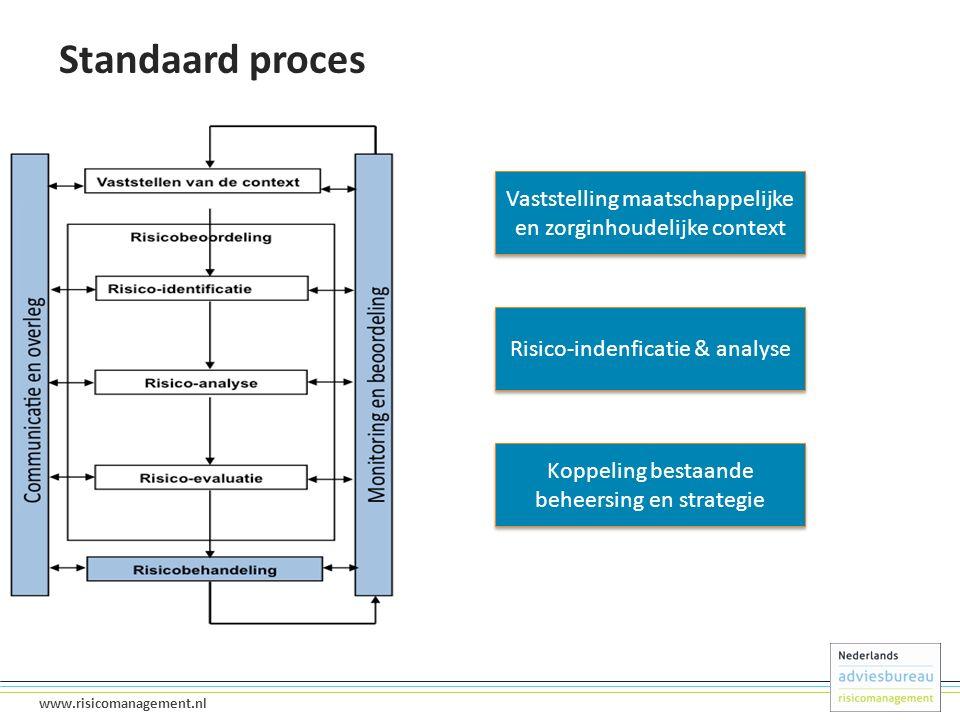 10 www.risicomanagement.nl Standaard proces Vaststelling maatschappelijke en zorginhoudelijke context Koppeling bestaande beheersing en strategie Risico-indenficatie & analyse