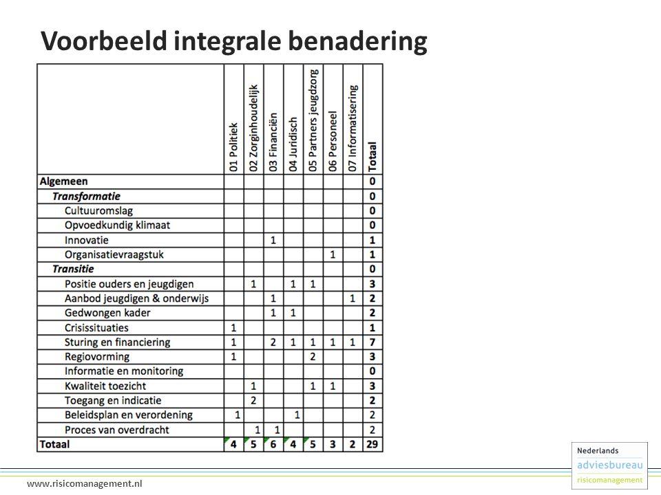 11 www.risicomanagement.nl Voorbeeld integrale benadering