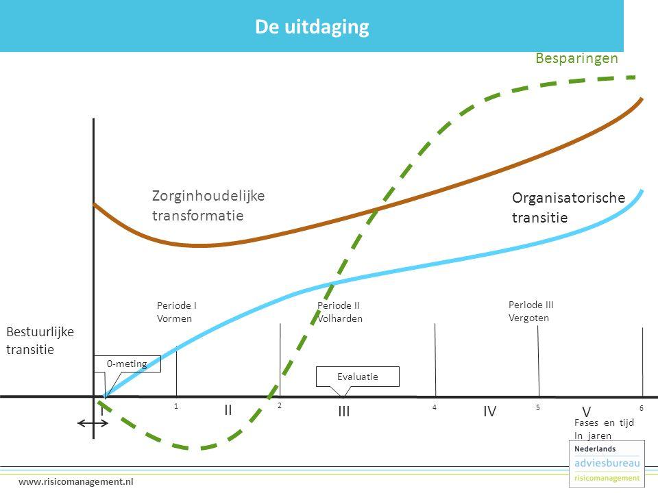 7 www.risicomanagement.nl I 1 2 45 6 II IVIII V Fases en tijd In jaren Periode II Volharden Periode III Vergoten Organisatorische transitie Zorginhoud