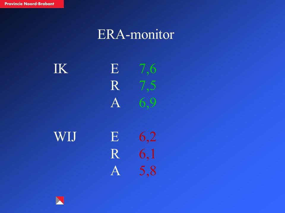 ERA-monitor IKE7,6 R7,5 A6,9 WIJE6,2 R6,1 A5,8