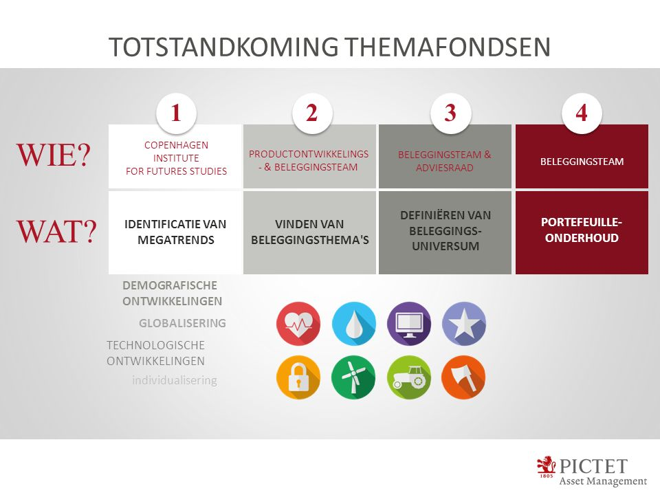 TOTSTANDKOMING THEMAFONDSEN IDENTIFICATIE VAN MEGATRENDS COPENHAGEN INSTITUTE FOR FUTURES STUDIES WIE.