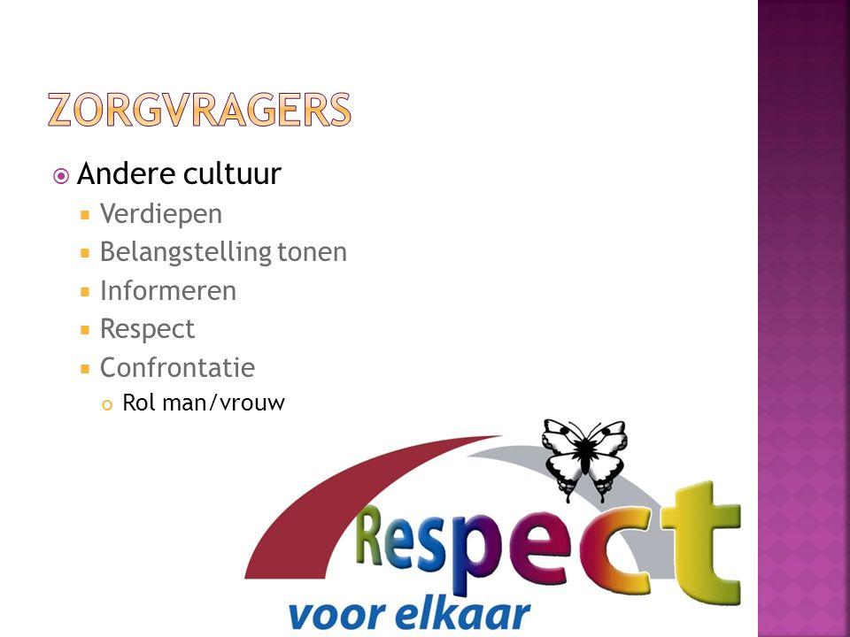  Andere cultuur  Verdiepen  Belangstelling tonen  Informeren  Respect  Confrontatie Rol man/vrouw