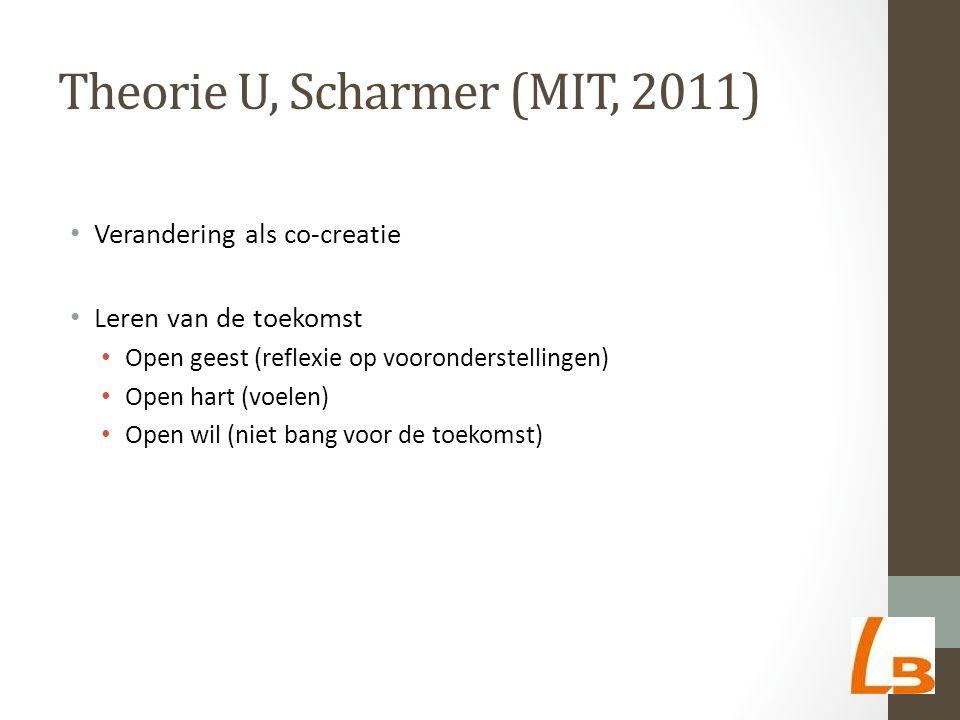 Theorie U, Scharmer (MIT, 2011) Verandering als co-creatie Leren van de toekomst Open geest (reflexie op vooronderstellingen) Open hart (voelen) Open wil (niet bang voor de toekomst)