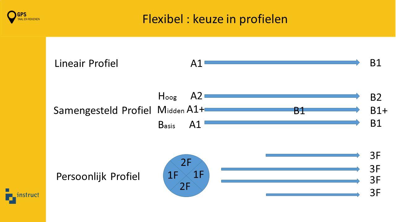 Flexibel : keuze in profielen A1 B1 Lineair Profiel B1 A1 A1+ A2 B1 B2 B1+ B asis H oog M idden Samengesteld Profiel 2F 1F Persoonlijk Profiel 3F